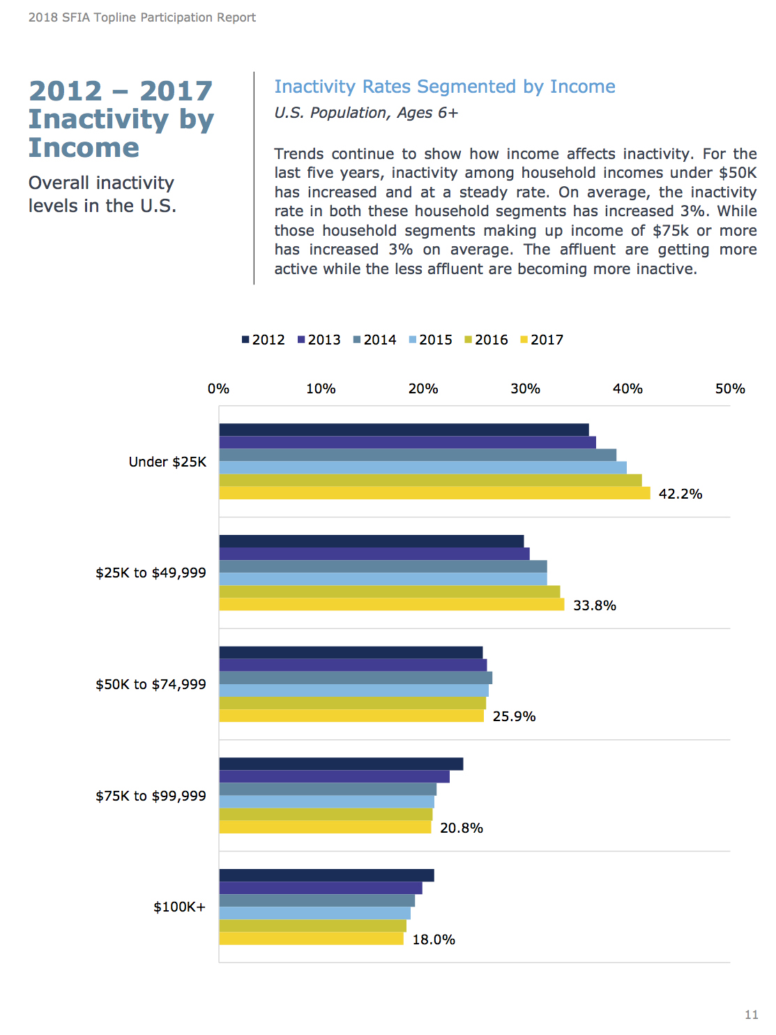 Chart of inactivity rates by income