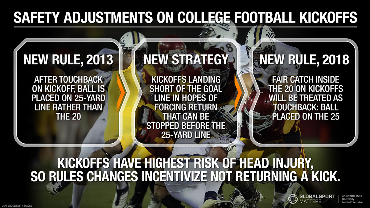 infographic statistics on risks and safety adjustments for college football kickoffs