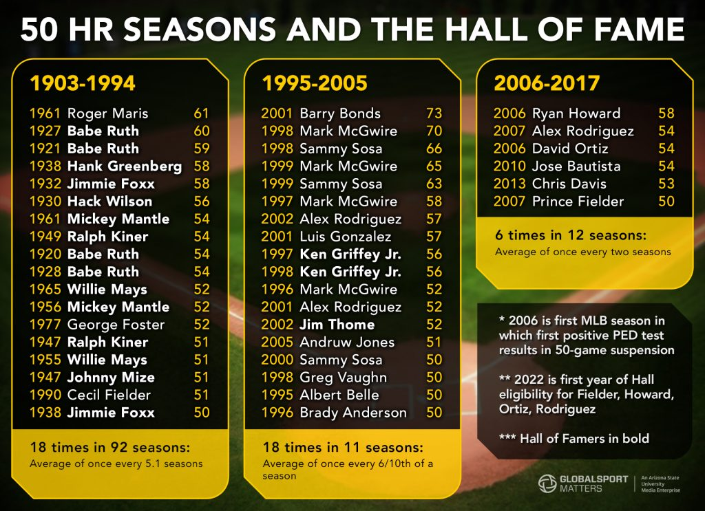 50 HR seasons and and the hall of fame from 1903-2017