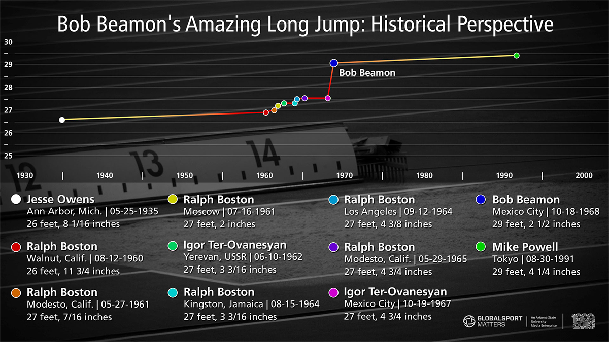A graph of record-breaking long jump heights from 1935 to 1991